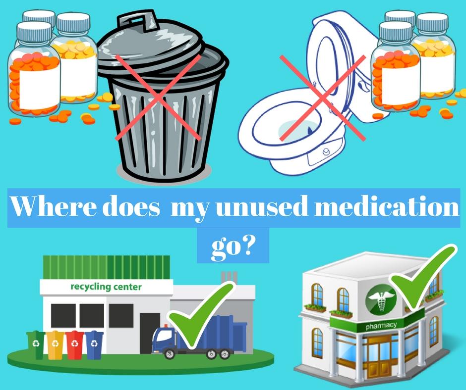 Where does my unused medication go-.jpg